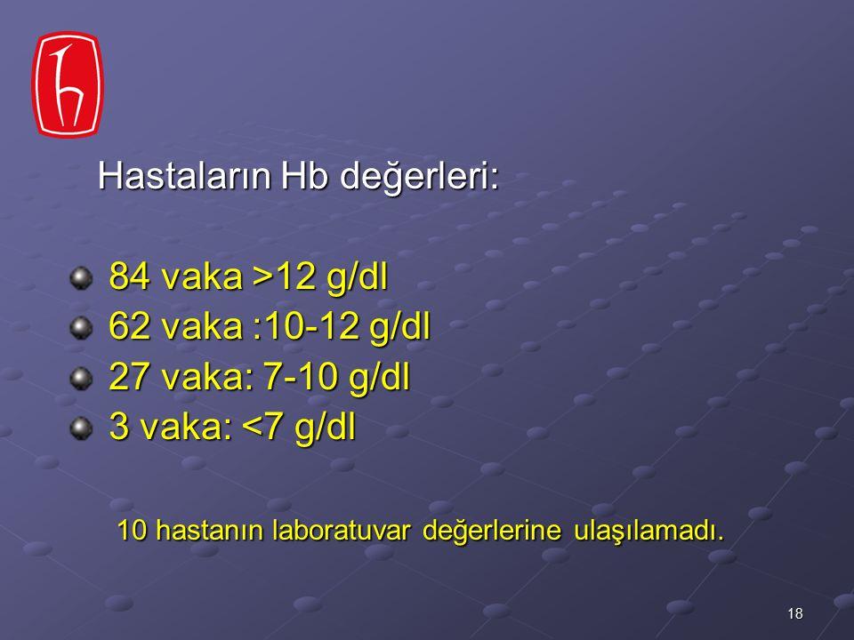 18 Hastaların Hb değerleri: Hastaların Hb değerleri: 84 vaka >12 g/dl 84 vaka >12 g/dl 62 vaka :10-12 g/dl 62 vaka :10-12 g/dl 27 vaka: 7-10 g/dl 27 v