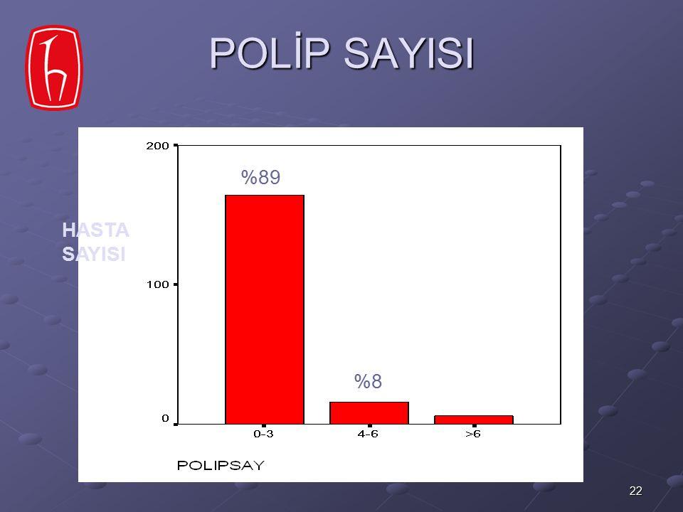 22 POLİP SAYISI %89 %8 HASTA SAYISI