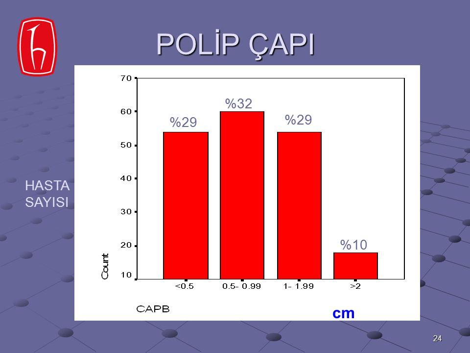 24 POLİP ÇAPI %29 %32 %29 %10 HASTA SAYISI cm