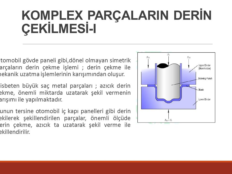 KOMPLEX PARÇALARIN DERİN ÇEKİLMESİ-I Otomobil gövde paneli gibi,dönel olmayan simetrik parçaların derin çekme işlemi ; derin çekme ile mekanik uzatma işlemlerinin karışımından oluşur.