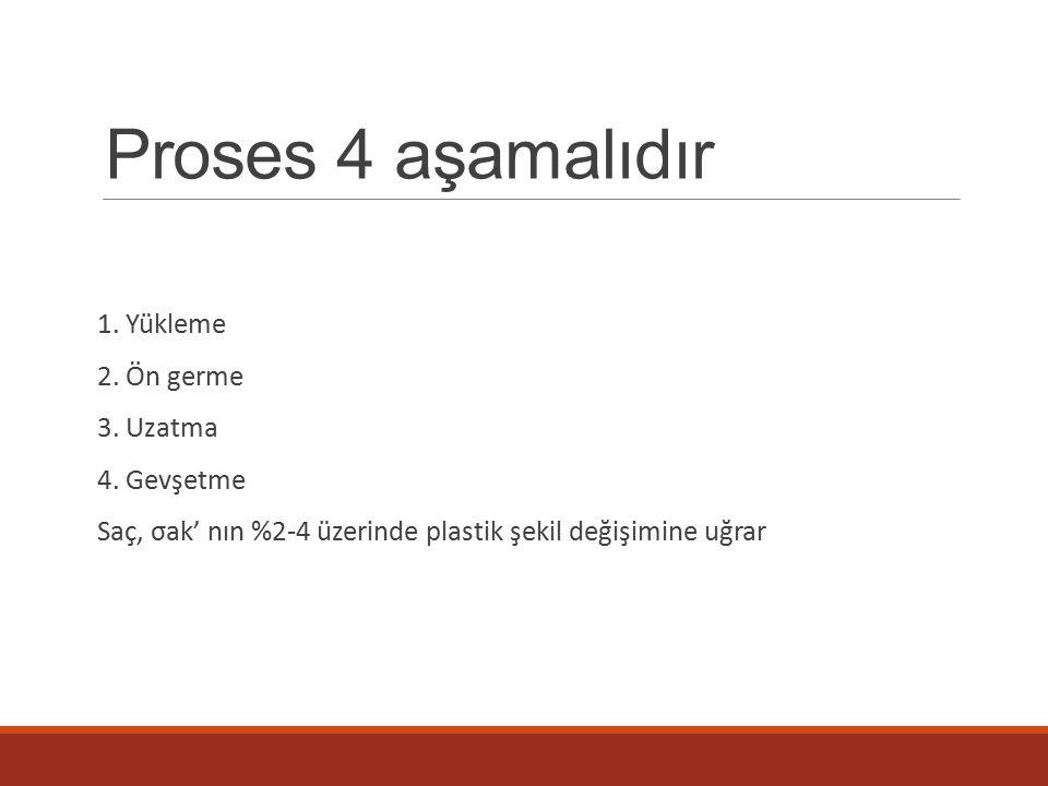 Proses 4 aşamalıdır 1.Yükleme 2. Ön germe 3. Uzatma 4.