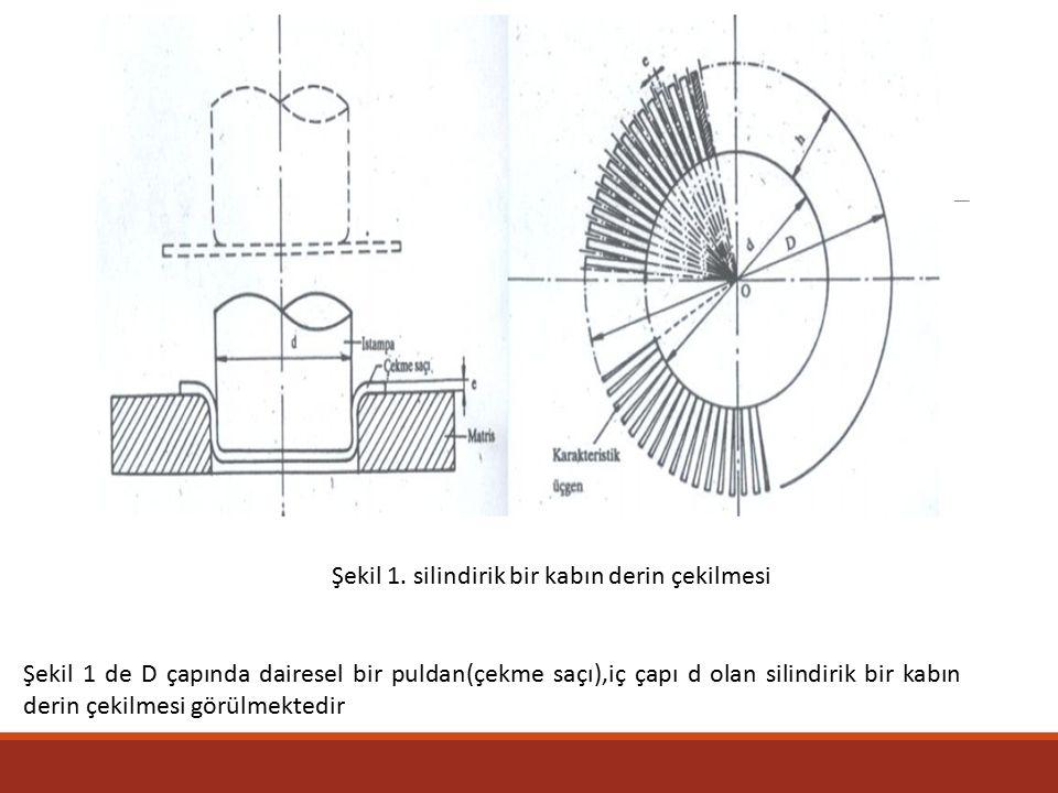 Şekil 1. silindirik bir kabın derin çekilmesi Şekil 1 de D çapında dairesel bir puldan(çekme saçı),iç çapı d olan silindirik bir kabın derin çekilmesi