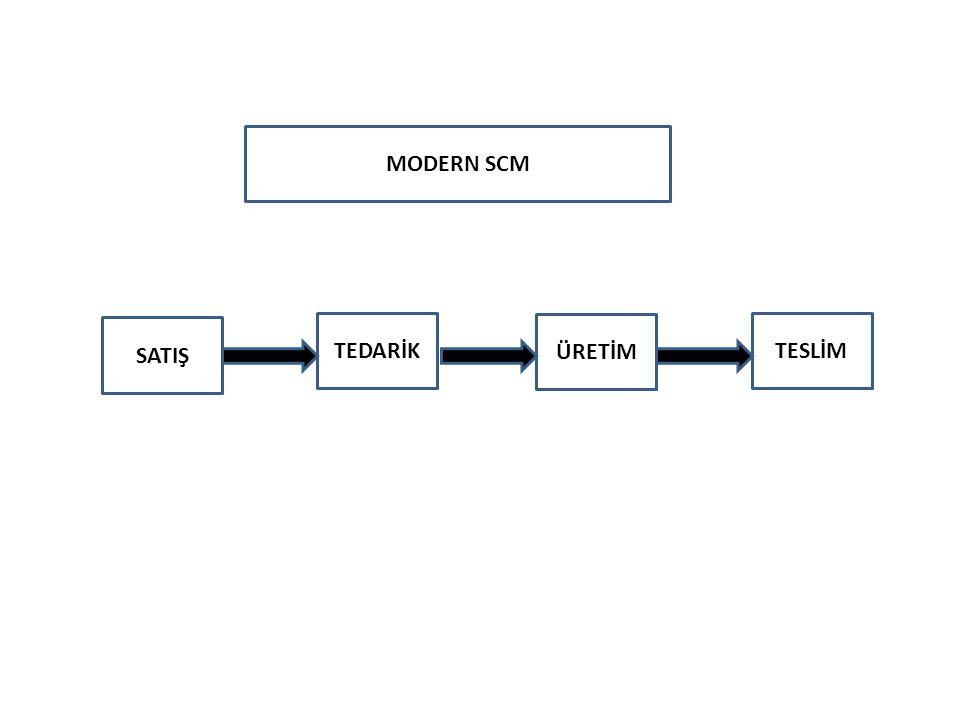 İşte 1990 lı yıllarda ortaya çıkan SC bu ihtiyaca cevap veren bir sistem entegrasyonudur.