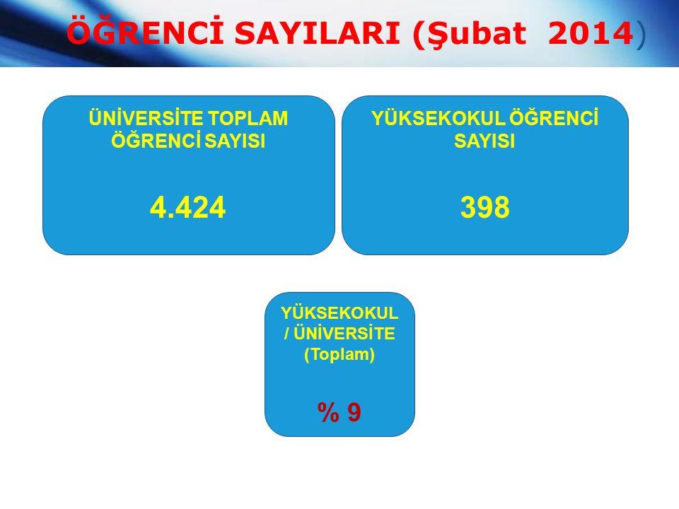 ÖĞRENCİ SAYILARI (Şubat 2014) ÜNİVERSİTE TOPLAM ÖĞRENCİ SAYISI 4.424 YÜKSEKOKUL ÖĞRENCİ SAYISI 398 YÜKSEKOKUL / ÜNİVERSİTE (Toplam) % 9