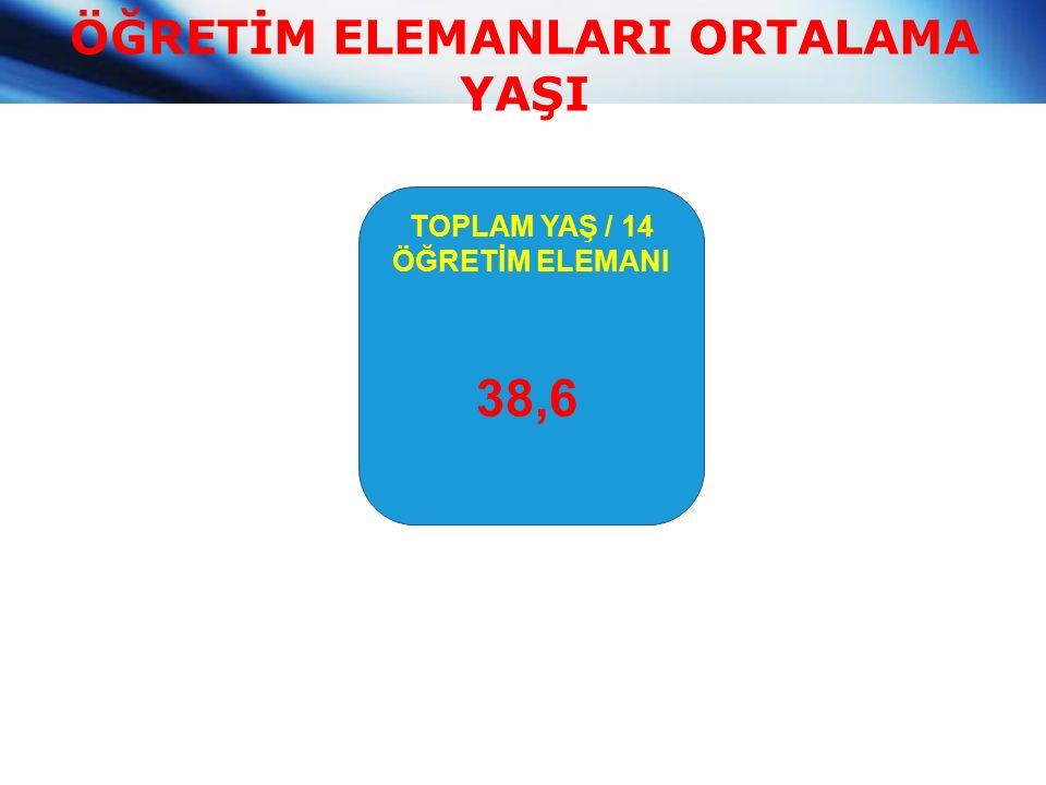 ÖĞRETİM ELEMANLARI ORTALAMA YAŞI TOPLAM YAŞ / 14 ÖĞRETİM ELEMANI 38,6