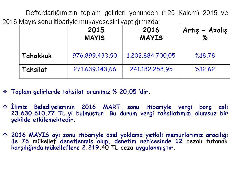 Defterdarlığımızın toplam gelirleri yönünden (125 Kalem) 2015 ve 2016 Mayıs sonu itibariyle mukayesesini yaptığımızda; 2015 MAYIS 2016 MAYIS Artış - Azalış % Tahakkuk 976.899.433,901.202.884.700,05%18,78 Tahsilat 271.639.143,66241.182.258,95%12,62  Toplam gelirlerde tahsilat oranımız % 20,05 'dir.