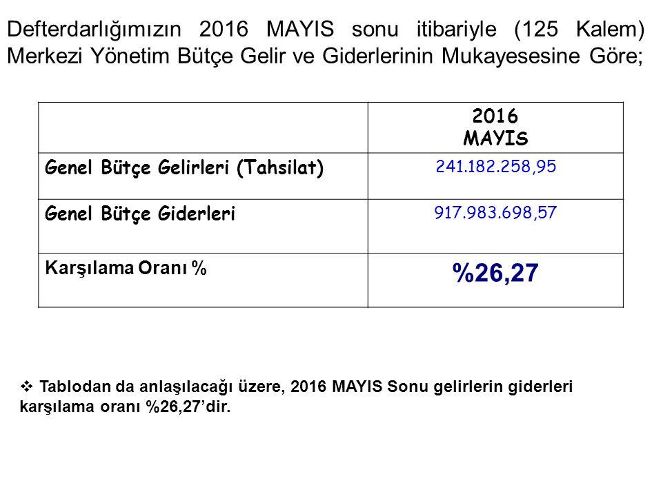 Defterdarlığımızın 2016 MAYIS sonu itibariyle (125 Kalem) Merkezi Yönetim Bütçe Gelir ve Giderlerinin Mukayesesine Göre; 2016 MAYIS Genel Bütçe Gelirleri (Tahsilat) 241.182.258,95 Genel Bütçe Giderleri 917.983.698,57 Karşılama Oranı % %26,27  Tablodan da anlaşılacağı üzere, 2016 MAYIS Sonu gelirlerin giderleri karşılama oranı %26,27'dir.