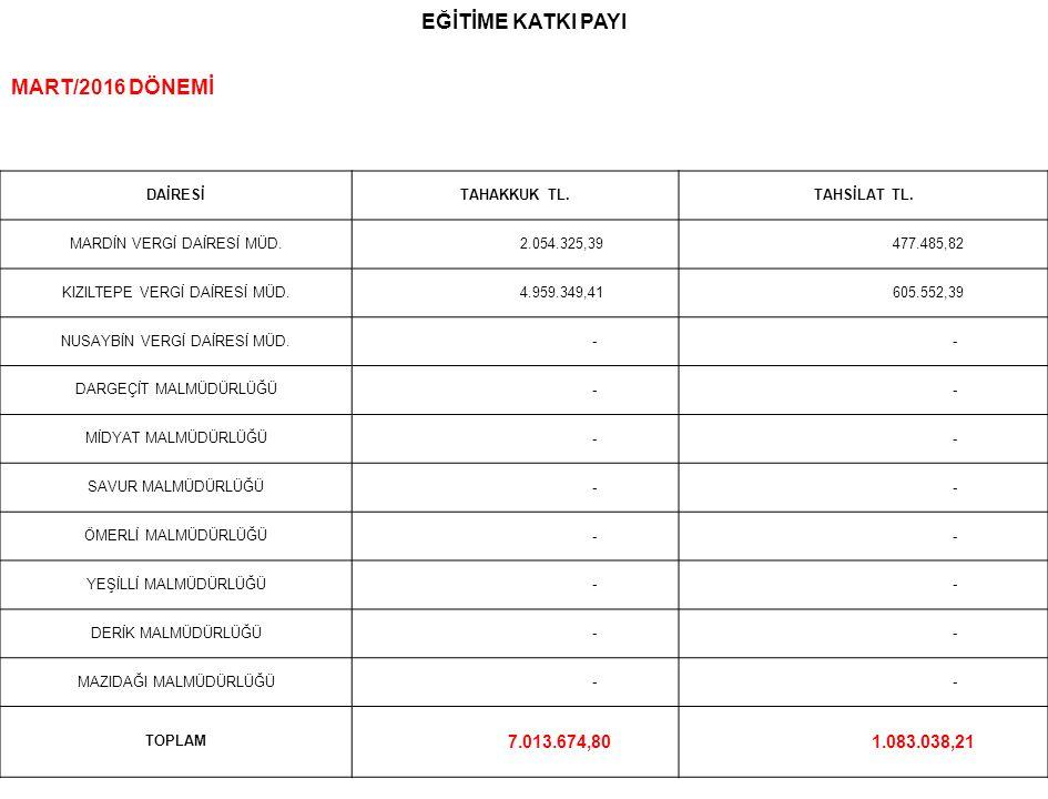 EĞİTİME KATKI PAYI MART/2016 DÖNEMİ DAİRESİTAHAKKUK TL.TAHSİLAT TL.