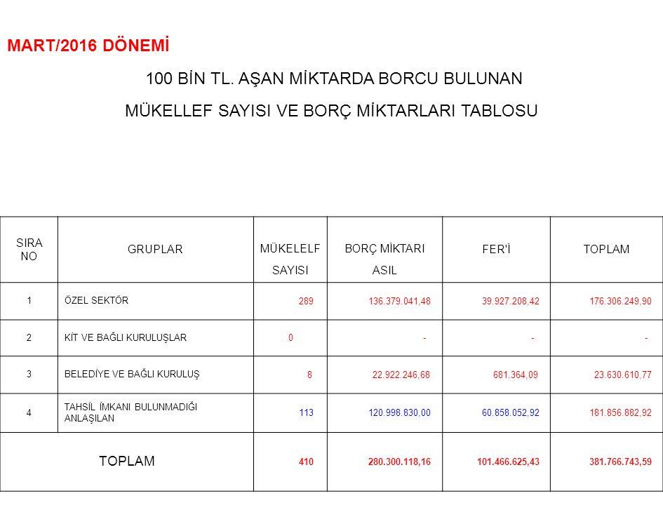 MART/2016 DÖNEMİ 100 BİN TL.