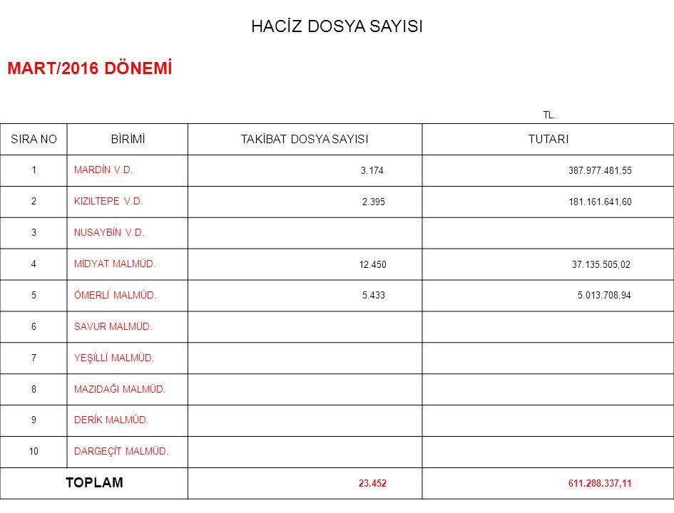 HACİZ DOSYA SAYISI MART/2016 DÖNEMİ TL. SIRA NOBİRİMİTAKİBAT DOSYA SAYISITUTARI 1MARDİN V.D.