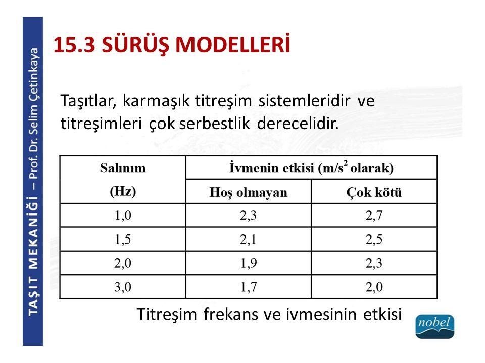15.3 SÜRÜŞ MODELLERİ Yedi serbestlik dereceli otomobil modeli