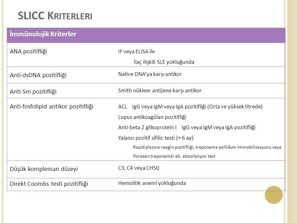 SLICC K RITERLERI İmmünolojik Kriterler ANA pozitifliği IF veya ELISA ile İlaç ilişkili SLE yokluğunda Anti-dsDNA pozitifliği Native DNA'ya karşı antikor Anti-Sm pozitifliği Smith nükleer antijene karşı antikor Anti-fosfolipid antikor pozitifliği ACL IgG veya IgM veya IgA pozitifliği (Orta ve yüksek titrede) Lupus antikoagülan pozitifliği Anti-beta 2 glikoprotein I IgG veya IgM veya IgA pozitifliği Yalancı pozitif sifiliz testi (> 6 ay) Rapid plazma reagin pozitifliği, treponema pallidum immobilizasyonu veya floresan treponemal ab.