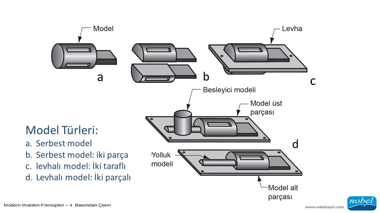 a b c d Model Türleri: a.Serbest model b.Serbest model: iki parça c.levhalı model: İki taraflı d.Levhalı model: İki parçalı