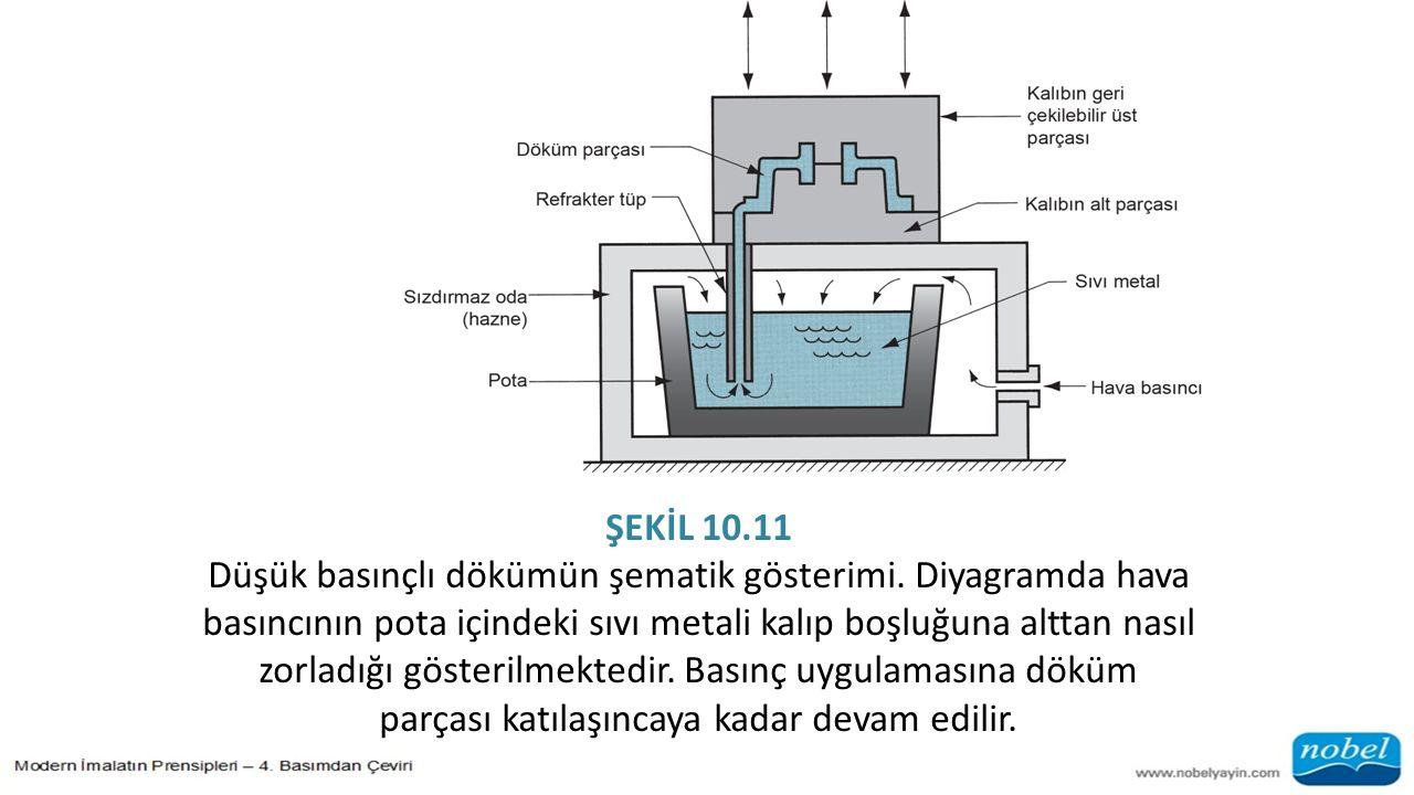 ŞEKİL 10.11 Düşük basınçlı dökümün şematik gösterimi. Diyagramda hava basıncının pota içindeki sıvı metali kalıp boşluğuna alttan nasıl zorladığı göst
