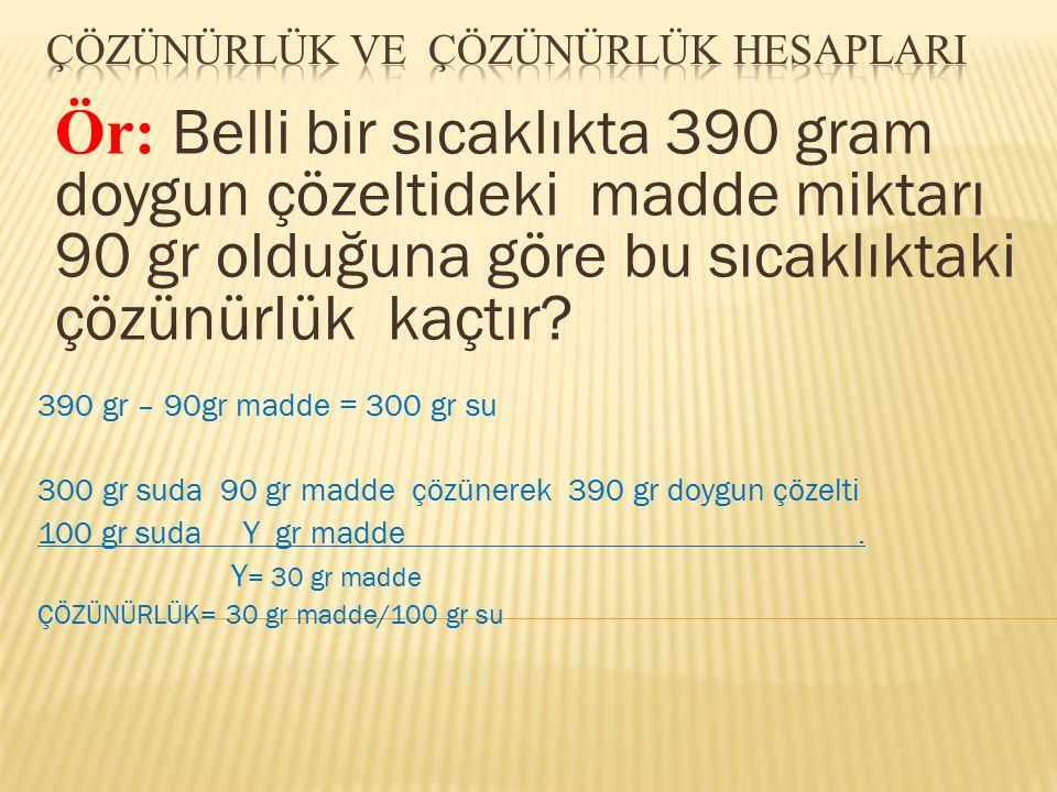 390 gr – 90gr madde = 300 gr su 300 gr suda 90 gr madde çözünerek 390 gr doygun çözelti 100 gr suda Y gr madde. Y = 30 gr madde ÇÖZÜNÜRLÜK= 30 gr madd