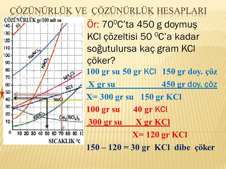 Ör: 70 0 C'ta 450 g doymuş KCl çözeltisi 50 0 C'a kadar soğutulursa kaç gram KCl çöker? 100 gr su 50 gr KCl 150 gr doy. çöz X gr su 450 gr doy. çöz X=