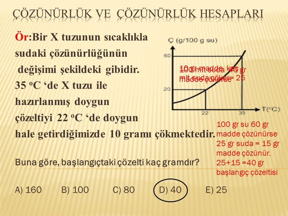 Ör:Bir X tuzunun sıcaklıkla sudaki çözünürlüğünün değişimi şekildeki gibidir. 35 o C 'de X tuzu ile hazırlanmış doygun çözeltiyi 22 o C 'de doygun hal