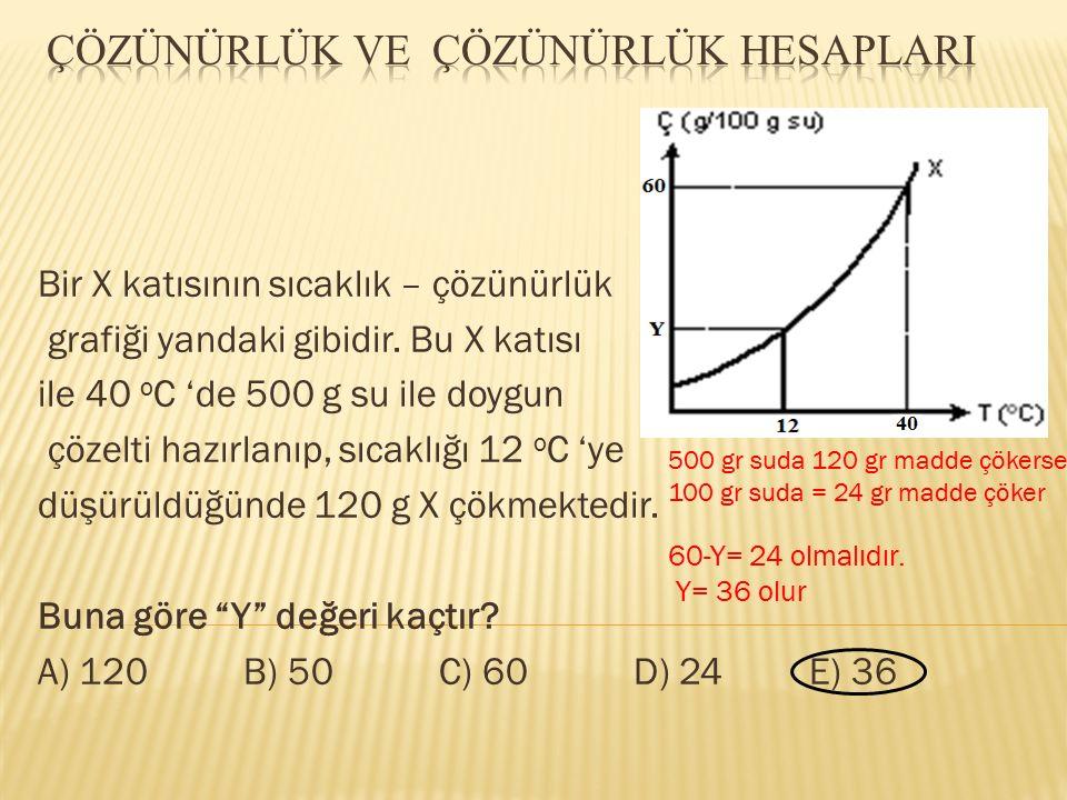 Bir X katısının sıcaklık – çözünürlük grafiği yandaki gibidir. Bu X katısı ile 40 o C 'de 500 g su ile doygun çözelti hazırlanıp, sıcaklığı 12 o C 'ye