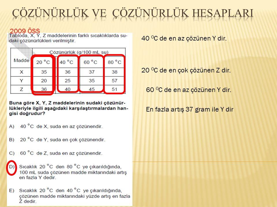 2009 ÖSS 40 0 C de en az çözünen Y dir. 20 0 C de en çok çözünen Z dir. 60 0 C de en az çözünen Y dir. En fazla artış 37 gram ile Y dir