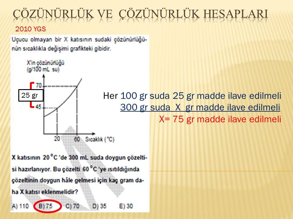 2010 YGS Her 100 gr suda 25 gr madde ilave edilmeli 300 gr suda X gr madde ilave edilmeli X= 75 gr madde ilave edilmeli 25 gr