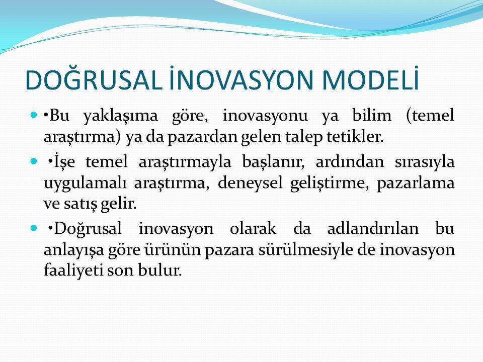 DOĞRUSAL İNOVASYON MODELİ Bu yaklaşıma göre, inovasyonu ya bilim (temel araştırma) ya da pazardan gelen talep tetikler. İşe temel araştırmayla başlanı