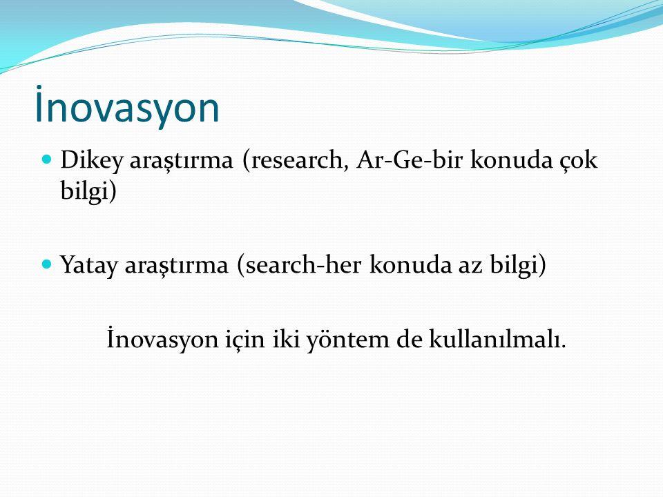 İnovasyon Dikey araştırma (research, Ar-Ge-bir konuda çok bilgi) Yatay araştırma (search-her konuda az bilgi) İnovasyon için iki yöntem de kullanılmal