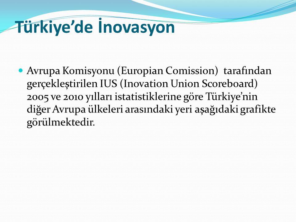 Türkiye'de İnovasyon Avrupa Komisyonu (Europian Comission) tarafından gerçekleştirilen IUS (Inovation Union Scoreboard) 2005 ve 2010 yılları istatisti