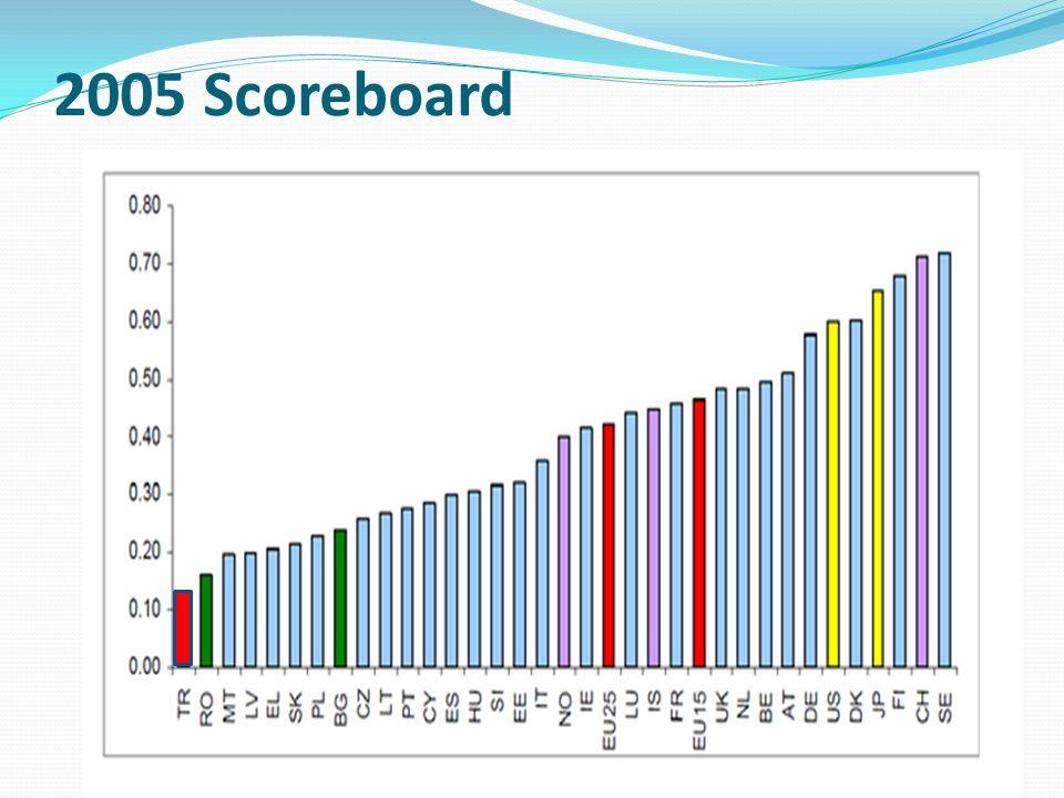 2005 Scoreboard