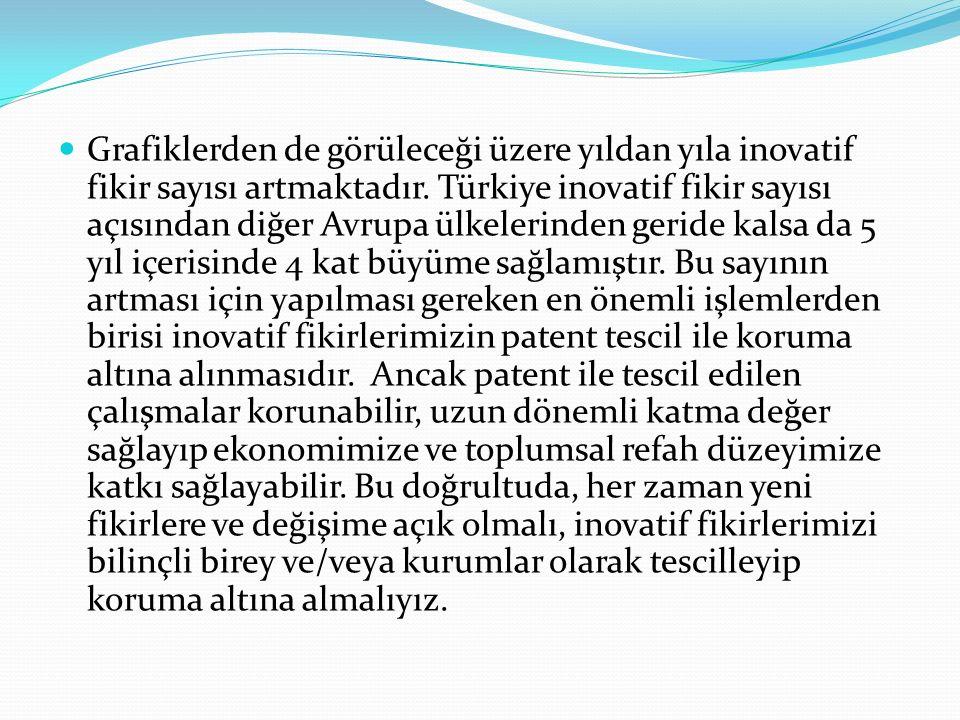Grafiklerden de görüleceği üzere yıldan yıla inovatif fikir sayısı artmaktadır. Türkiye inovatif fikir sayısı açısından diğer Avrupa ülkelerinden geri