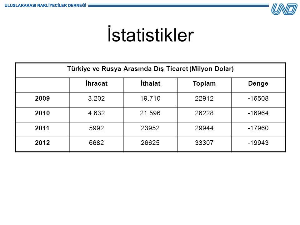 Türkiye ve Rusya Arasında Dış Ticaret (Milyon Dolar) İhracatİthalatToplamDenge 20093.20219.71022912-16508 20104.63221.59626228-16964 201159922395229944-17960 201266822662533307-19943 İstatistikler