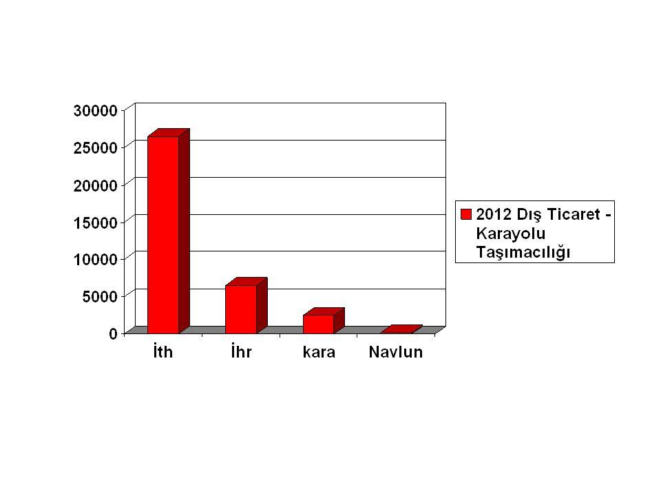 Yıl Toplam Sefer 2011 22.000 KUK Toplantısı Aralık 2012 Kota Toplam 9.000 + 9.000 = 18.000 2012 Gerçekleşme 30.000 2013 Beklenen 36.000 2013 KUK Toplantısı Sonuçsuz 2014 Beklenti 42.000