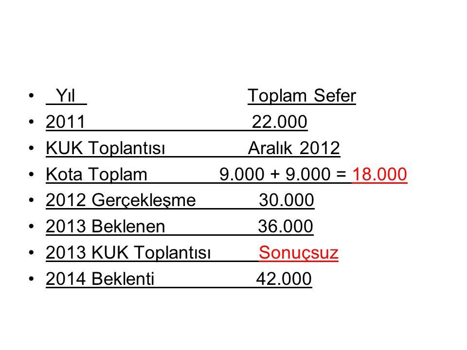 Yıl Toplam Sefer 2011 22.000 KUK Toplantısı Aralık 2012 Kota Toplam 9.000 + 9.000 = 18.000 2012 Gerçekleşme 30.000 2013 Beklenen 36.000 2013 KUK Topla