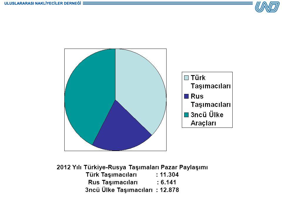2012 Yılı Türkiye-Rusya Taşımaları Pazar Paylaşımı Türk Taşımacıları : 11.304 Rus Taşımacıları : 6.141 3ncü Ülke Taşımacıları : 12.878
