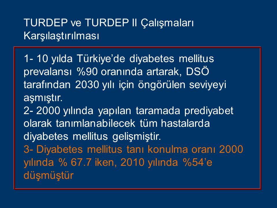 1- 10 yılda Türkiye'de diyabetes mellitus prevalansı %90 oranında artarak, DSÖ tarafından 2030 yılı için öngörülen seviyeyi aşmıştır. 2- 2000 yılında