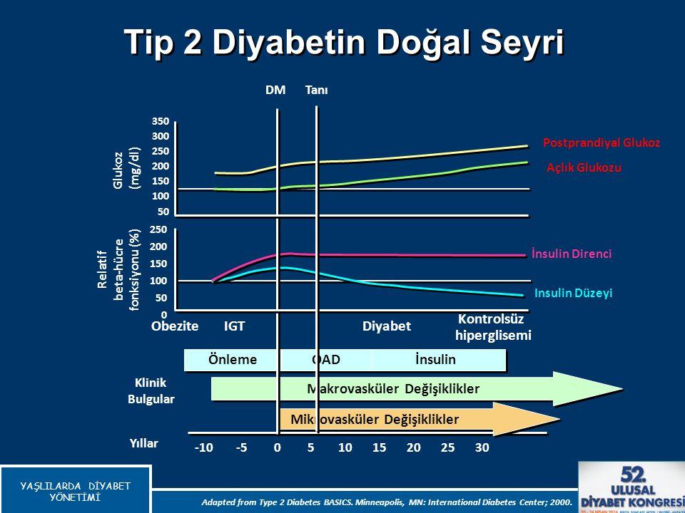 YAŞLILARDA DİYABET YÖNETİMİ Yıllar 350 300 250 200 150 100 50 Insulin Düzeyi İnsulin Direnci 250 200 150 100 50 0 Relatif beta-hücre fonksiyonu (%) Aç