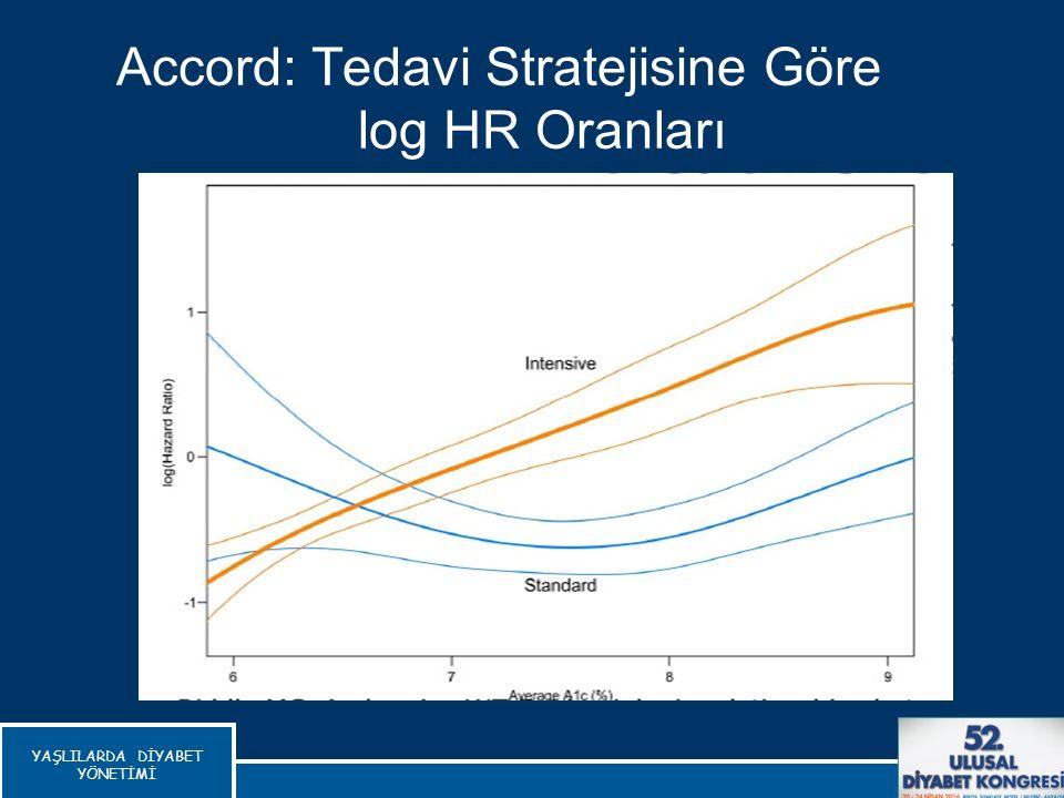 Accord: Tedavi Stratejisine Göre log HR Oranları Riddle Mc, Diabetes Care 2010 YAŞLILARDA DİYABET YÖNETİMİ
