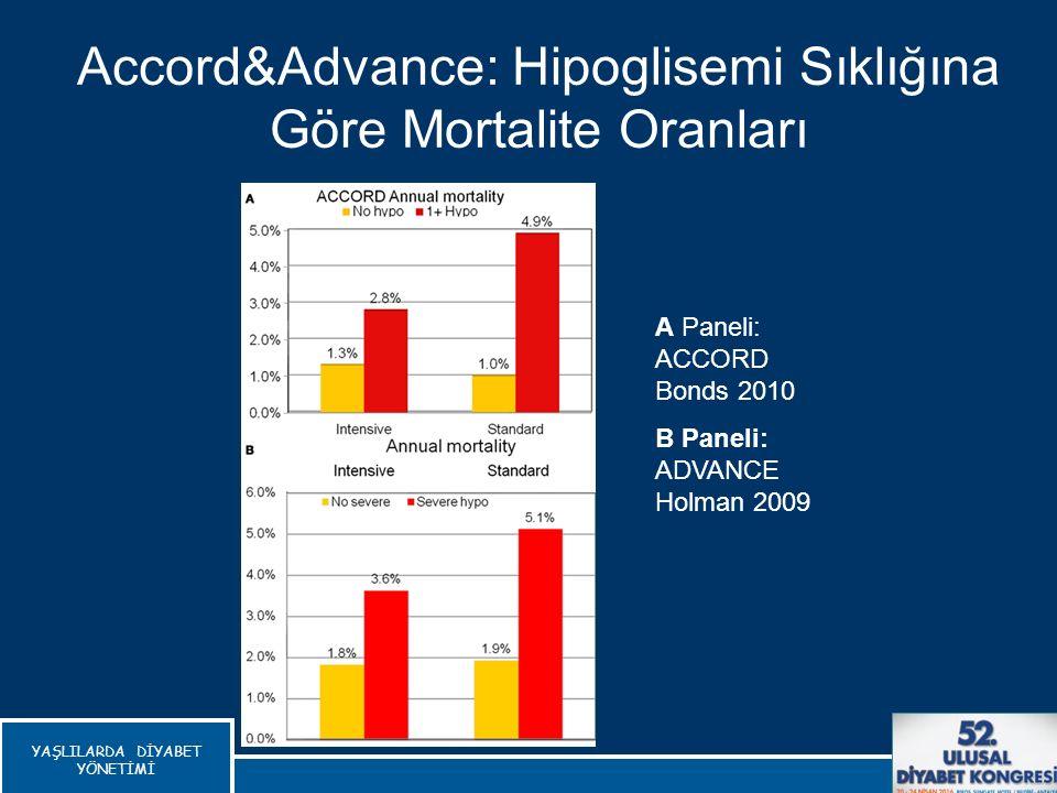 Accord&Advance: Hipoglisemi Sıklığına Göre Mortalite Oranları Zachary T, Frontiers in Endocrinology, 2012 A Paneli: ACCORD Bonds 2010 B Paneli: ADVANC