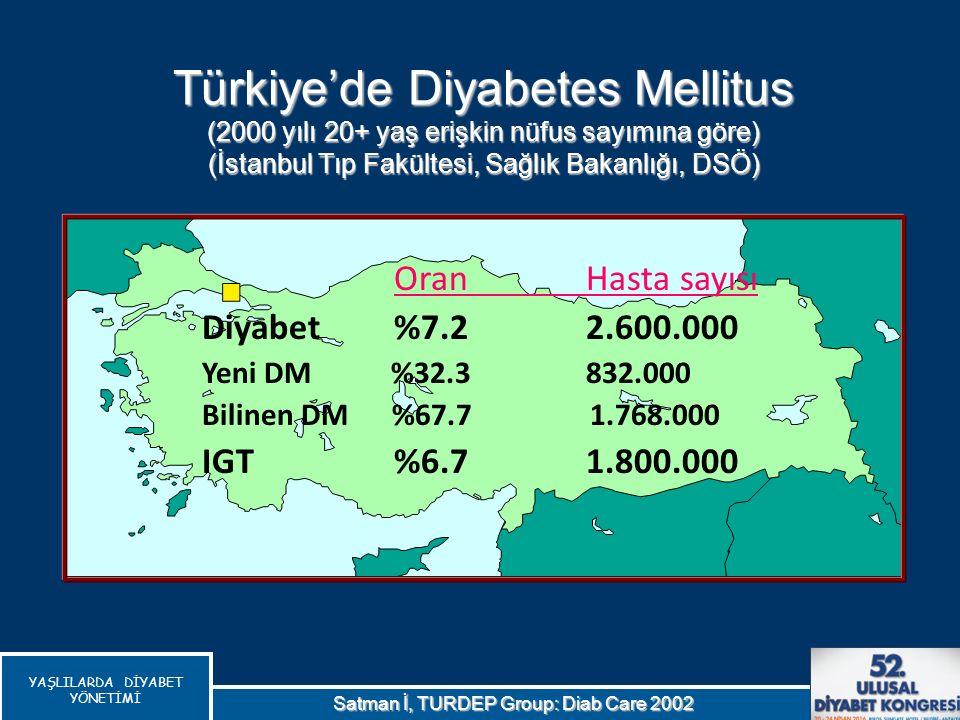 YAŞLILARDA DİYABET YÖNETİMİ Satman İ, TURDEP Group: Diab Care 2002 OranHasta sayısı Diyabet%7.2 2.600.000 Yeni DM %32.3 832.000 Bilinen DM %67.7 1.768
