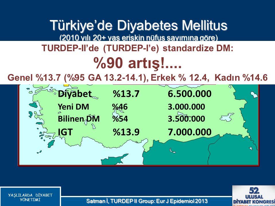 YAŞLILARDA DİYABET YÖNETİMİ Oran Hasta Sayısı Diyabet%13.7 6.500.000 Yeni DM %46 3.000.000 Bilinen DM %543.500.000 IGT%13.97.000.000 Türkiye'de Diyabe