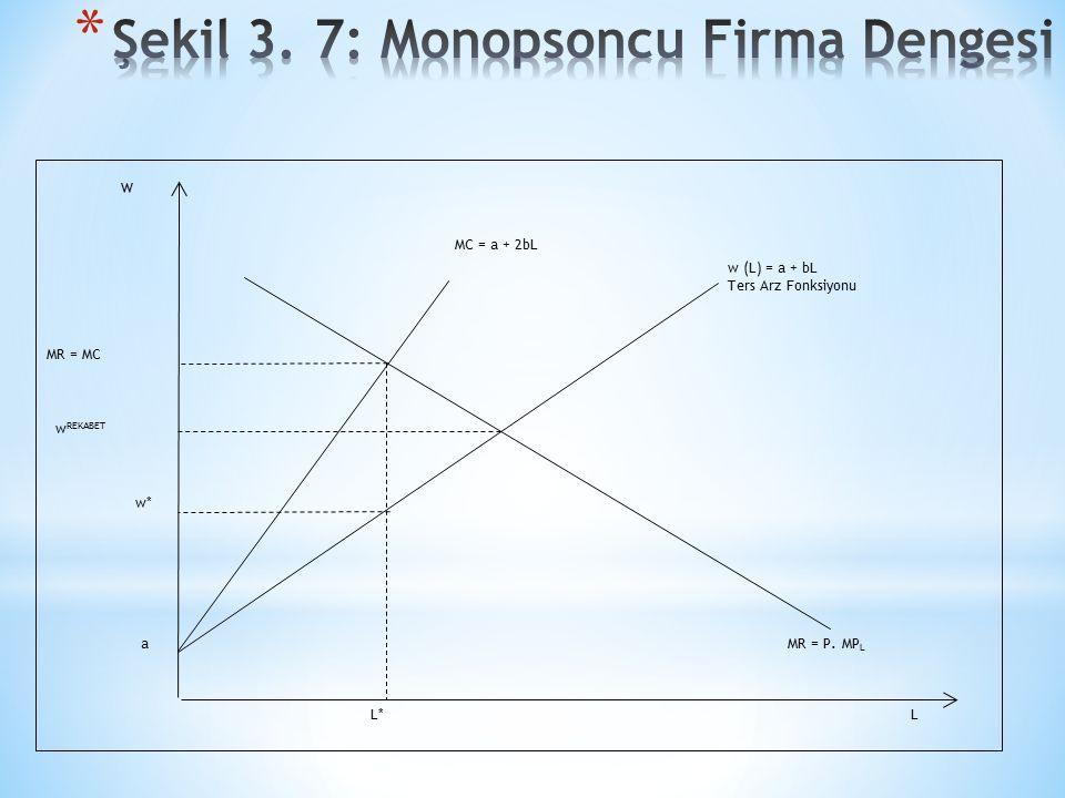 w (L) = a + bL Ters Arz Fonksiyonu MC = a + 2bL MR = P. MP L LL* a w* w REKABET MR = MC W