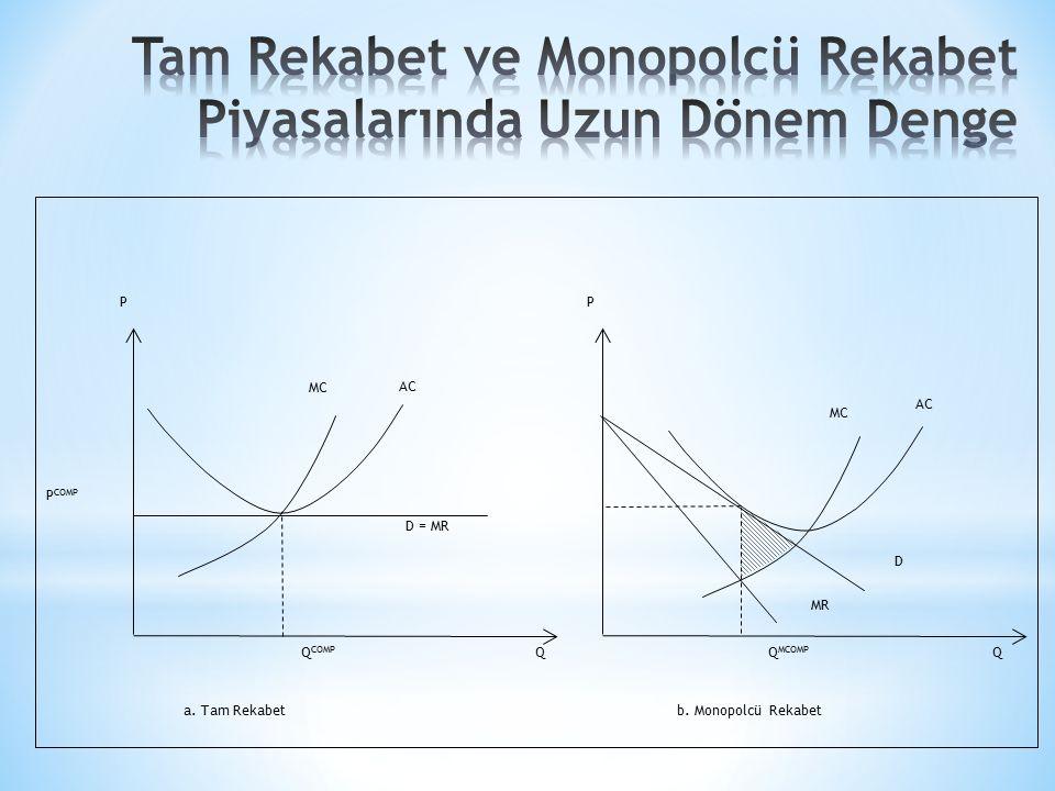 P COMP D = MR b. Monopolcü Rekabeta. Tam Rekabet QQ PP MC AC Q COMP Q MCOMP D MR
