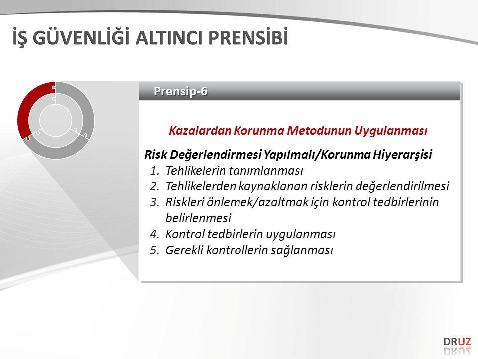Prensip-6Prensip-6 Kazalardan Korunma Metodunun Uygulanması Risk Değerlendirmesi Yapılmalı/Korunma Hiyerarşisi 1.Tehlikelerin tanımlanması 2.Tehlikele