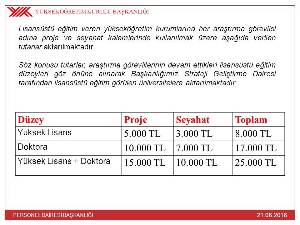DüzeyProjeSeyahatToplam Yüksek Lisans 5.000 TL3.000 TL8.000 TL Doktora 10.000 TL7.000 TL17.000 TL Yüksek Lisans + Doktora 15.000 TL10.000 TL25.000 TL