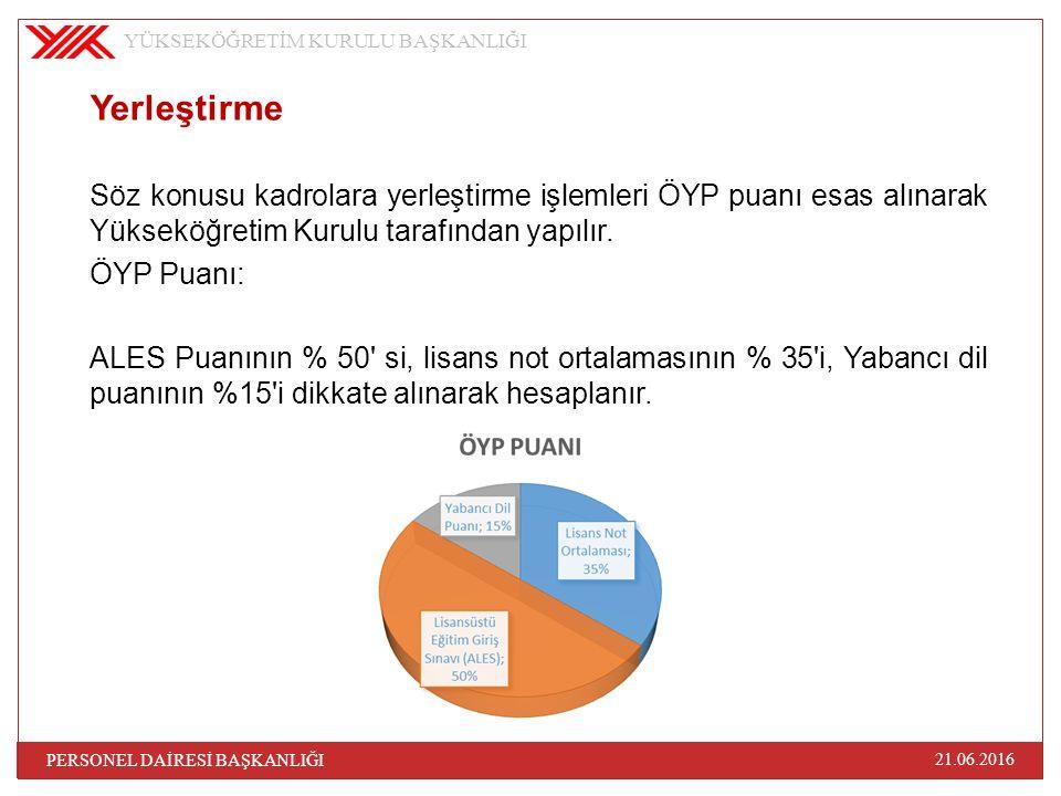 Yerleştirme Söz konusu kadrolara yerleştirme işlemleri ÖYP puanı esas alınarak Yükseköğretim Kurulu tarafından yapılır. ÖYP Puanı: ALES Puanının % 50'
