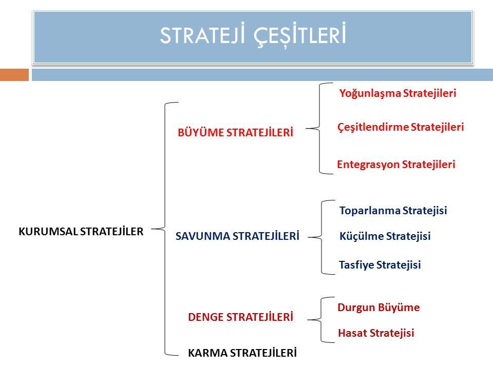 STRATEJ İ ÇEŞ İ TLER İ Yoğunlaşma Stratejileri Çeşitlendirme Stratejileri Entegrasyon Stratejileri KURUMSAL STRATEJİLER BÜYÜME STRATEJİLERİ SAVUNMA STRATEJİLERİ DENGE STRATEJİLERİ KARMA STRATEJİLERİ Toparlanma Stratejisi Küçülme Stratejisi Tasfiye Stratejisi Durgun Büyüme Hasat Stratejisi