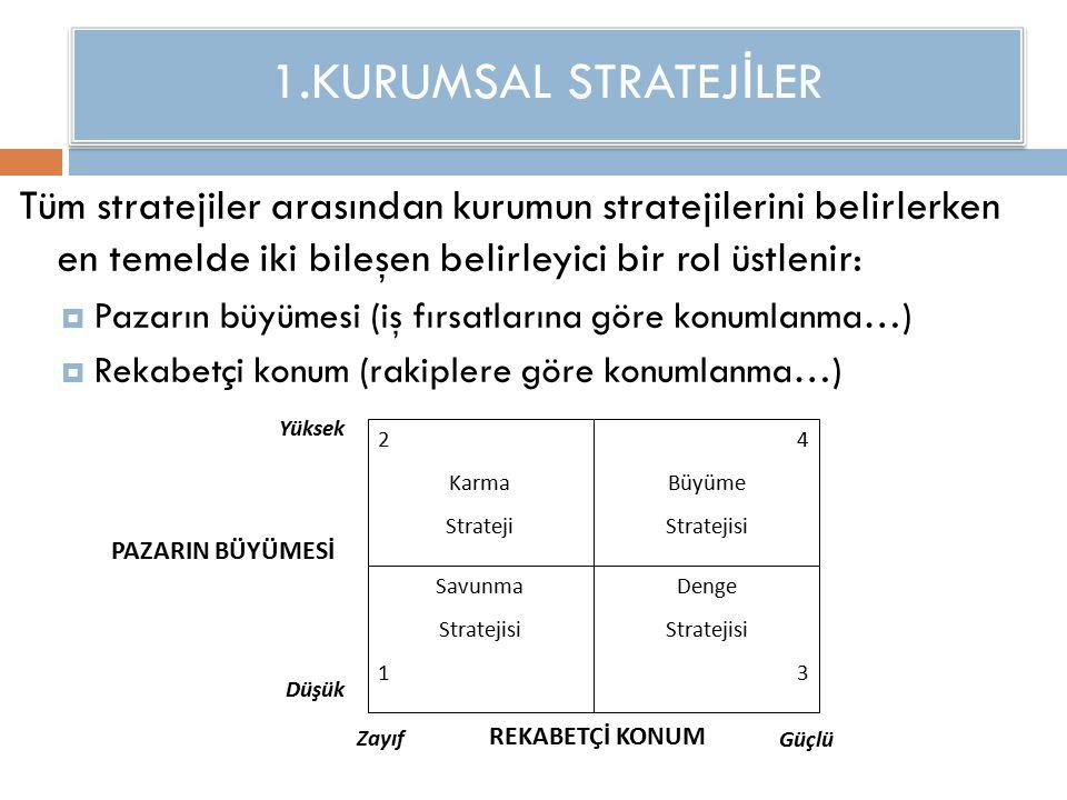 1.KURUMSAL STRATEJ İ LER Tüm stratejiler arasından kurumun stratejilerini belirlerken en temelde iki bileşen belirleyici bir rol üstlenir:  Pazarın büyümesi (iş fırsatlarına göre konumlanma…)  Rekabetçi konum (rakiplere göre konumlanma…) 2 Karma Strateji 4 Büyüme Stratejisi Savunma Stratejisi 1 Denge Stratejisi 3 Yüksek Düşük Güçlü Zayıf PAZARIN BÜYÜMESİ REKABETÇİ KONUM