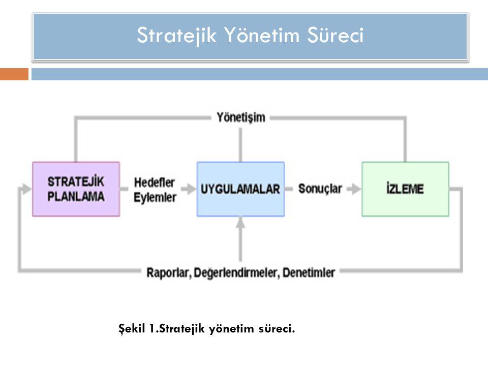 Stratejik Yönetim Süreci Şekil 1.Stratejik yönetim süreci.