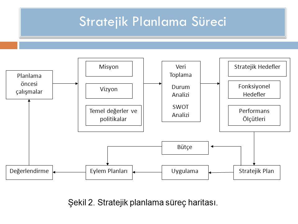 Stratejik Planlama Süreci Şekil 2. Stratejik planlama süreç haritası. Planlama öncesi çalışmalar Misyon Vizyon Temel değerler ve politikalar Veri Topl