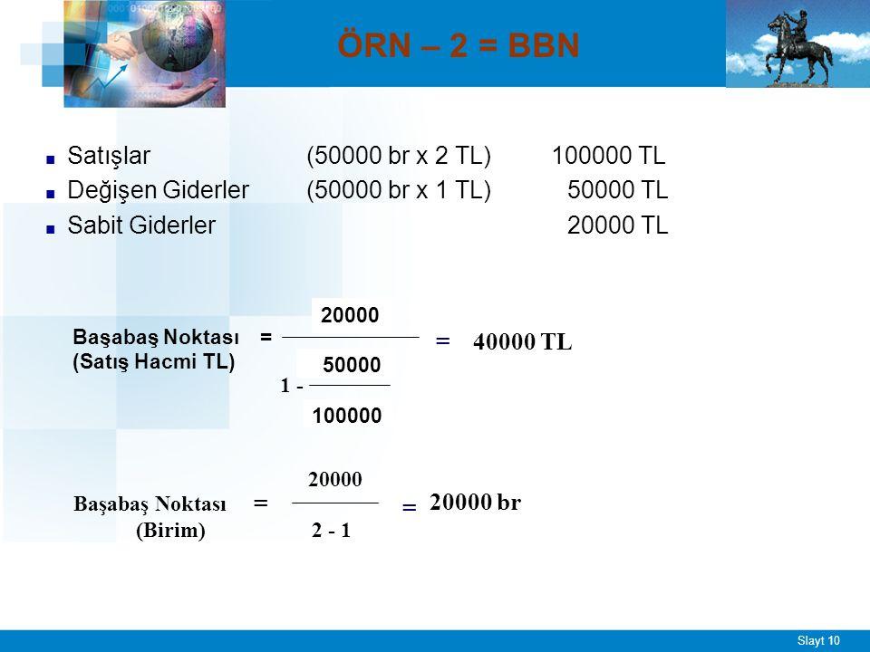 Slayt 10 ÖRN – 2 = BBN ■ Satışlar (50000 br x 2 TL) 100000 TL ■ Değişen Giderler(50000 br x 1 TL)50000 TL ■ Sabit Giderler 20000 TL Başabaş Noktası = (Satış Hacmi TL) 20000 50000 100000 1 - = 40000 TL Başabaş Noktası = (Birim) 20000 2 - 1 = 20000 br