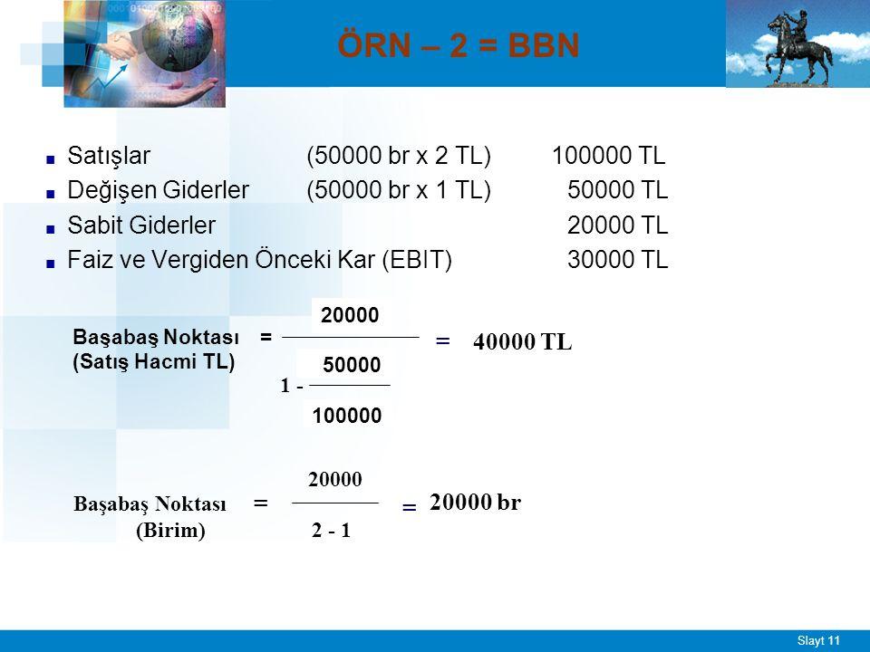Slayt 11 ÖRN – 2 = BBN ■ Satışlar (50000 br x 2 TL) 100000 TL ■ Değişen Giderler(50000 br x 1 TL)50000 TL ■ Sabit Giderler 20000 TL ■ Faiz ve Vergiden Önceki Kar (EBIT) 30000 TL Başabaş Noktası = (Satış Hacmi TL) 20000 50000 100000 1 - = 40000 TL Başabaş Noktası = (Birim) 20000 2 - 1 = 20000 br
